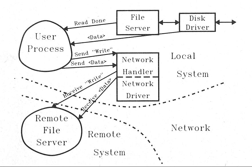 Components Of A Network Operating System