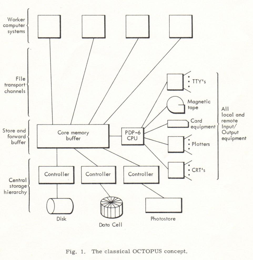 An engineering view of the lrl octopus computer network classical octopus network pooptronica